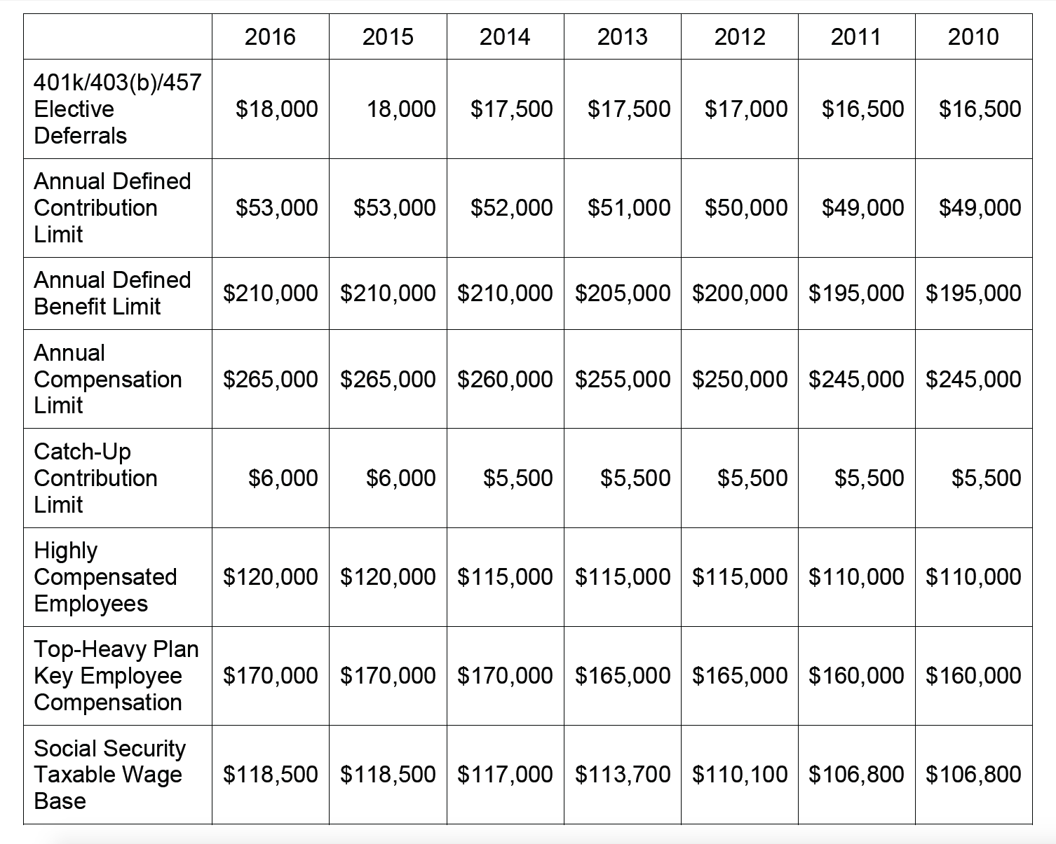 Pension_Plan_Limitations_Chart