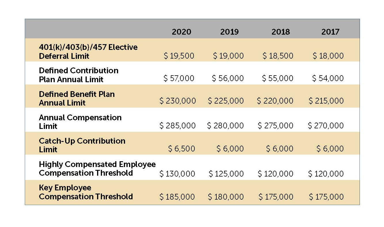 2020 Pension Plan Limitation Highlights | | Trucker Huss